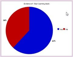 Evidence of clear learning targets